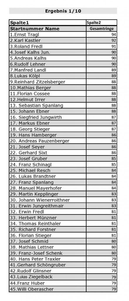 LM Erg Liste 2017 1 1