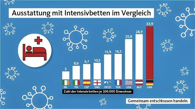 Intensivbetten CDU