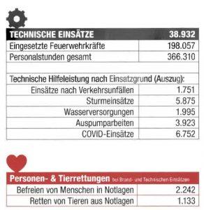 FF TechEins 2020